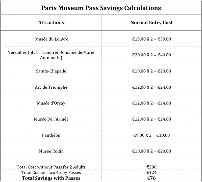 Paris Museum Pass review is it worth it