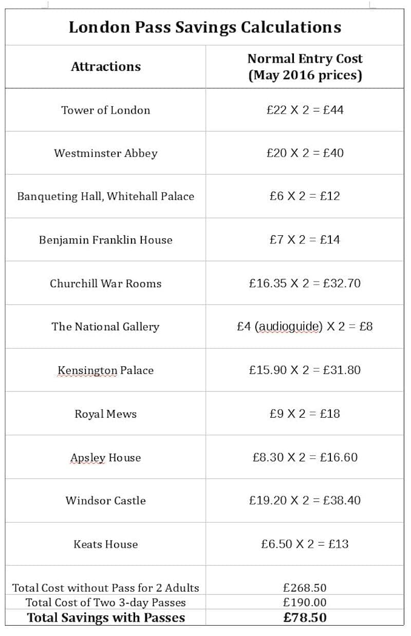 buying London Pass cost savings review tips