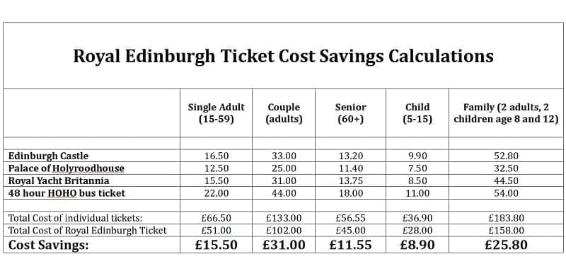 Royal Edinburgh Ticket is it worth it cost savings chart