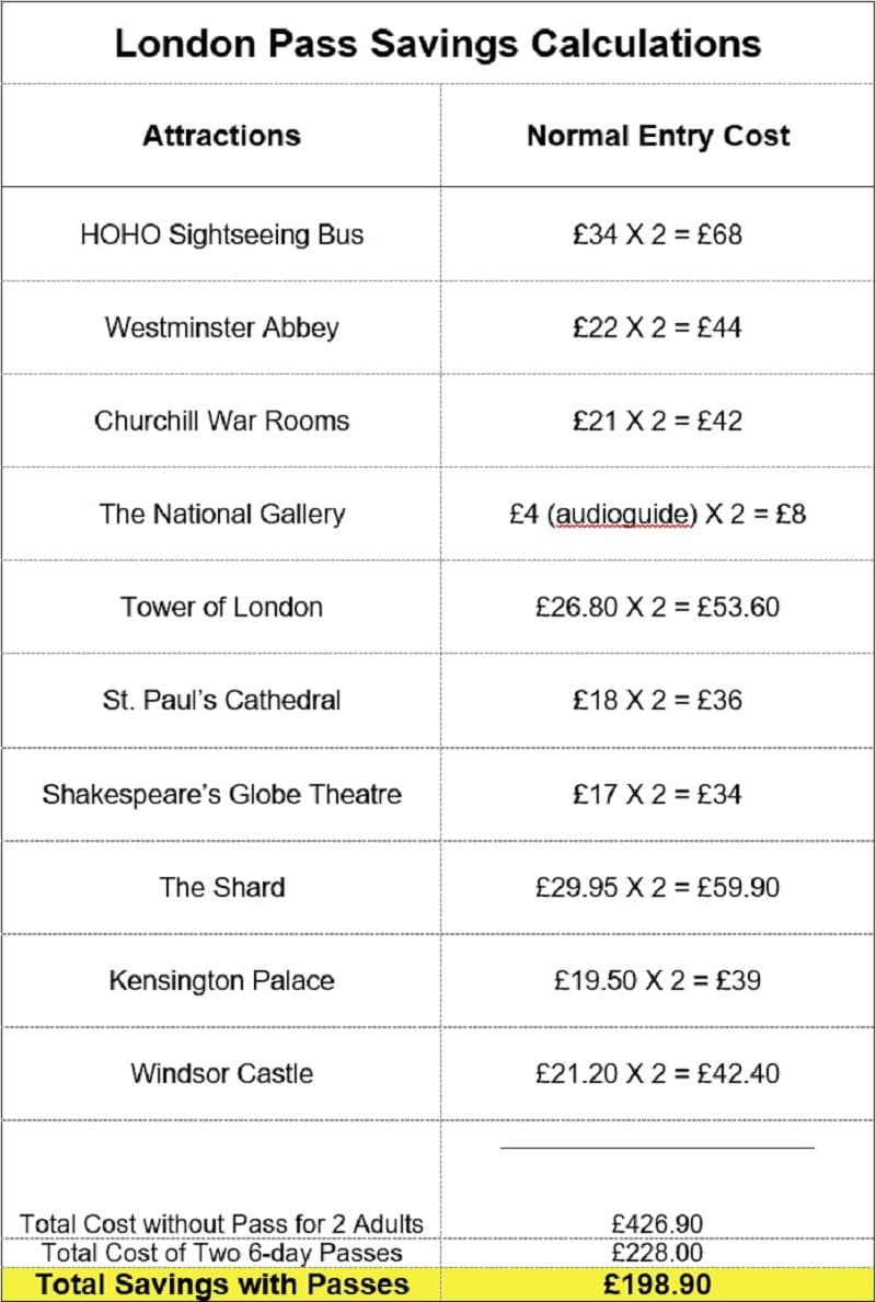 3 Day London Pass Savings Calculations